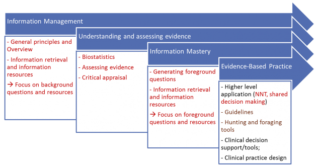 Development of Skills for a lifetime of evidence-based practice