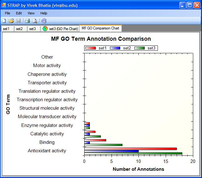 GO annotation bar chart comparing three samples