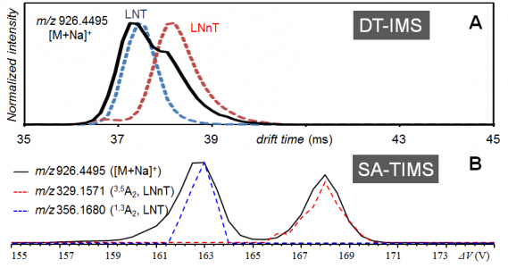 Figure 2. (A) Arrival time distributions of permethylated tetrasaccharide linkage isomers, LNT (blue trace), LNnT (red trace), and their mixture (black trace) obtained on a DT-IMS-Q-TOF instrument. (B) Extracted ion mobiligrams of the singly sodiated precursor, and of the diagnostic cross-ring fragments for LNnT and for LNT, from a SA-TIMS-EED-MS/MS scan of the same mixture.