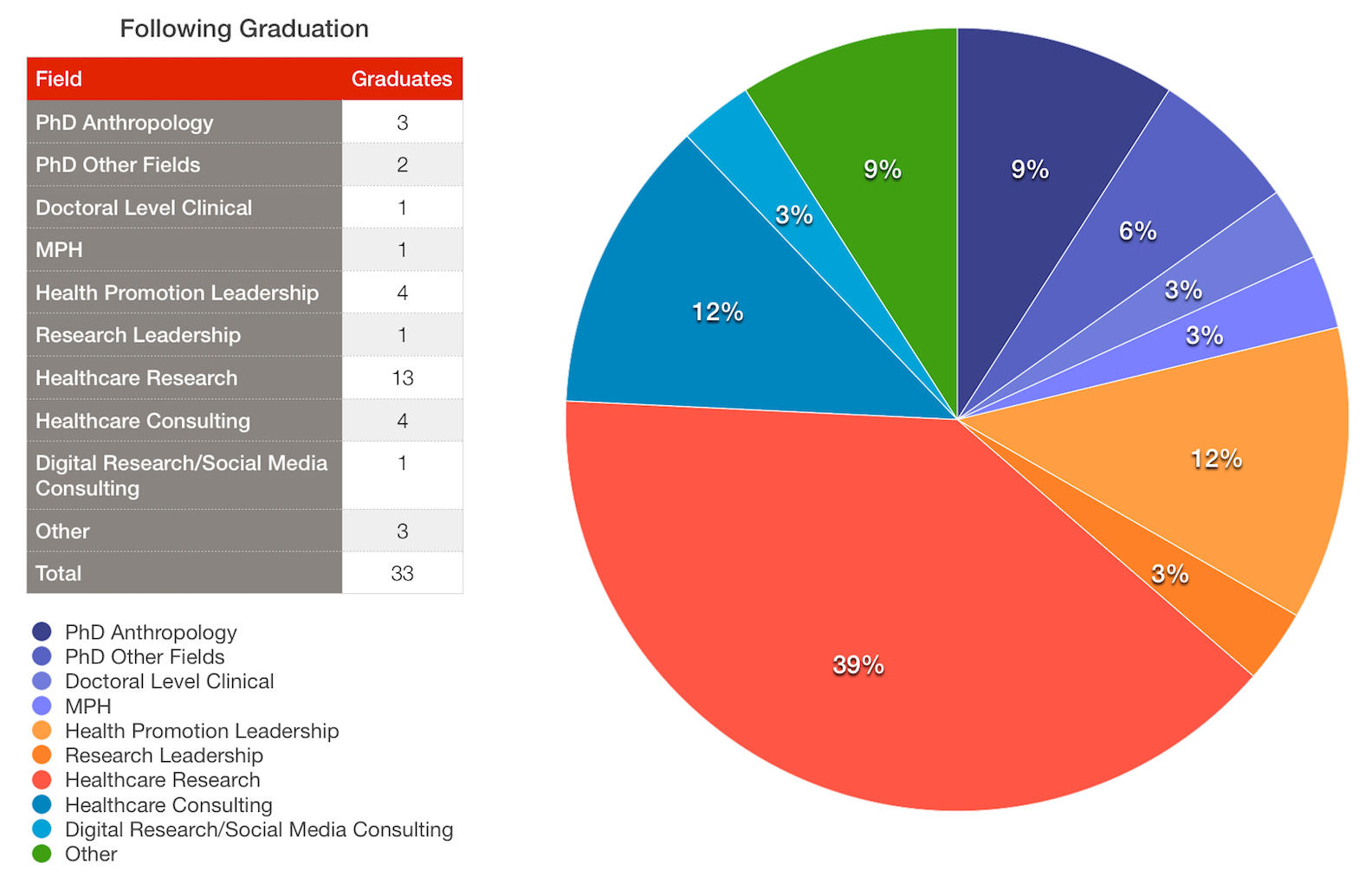 MACCP following graduation pie chart