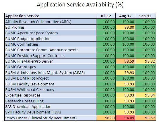 Application Services » BUMC Information Technology | Boston