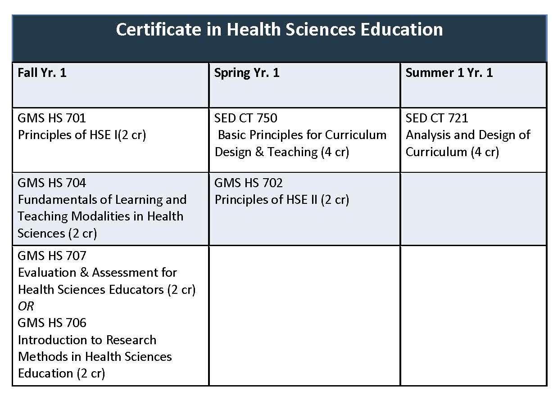 Certificate In Health Sciences Education Sample Medical